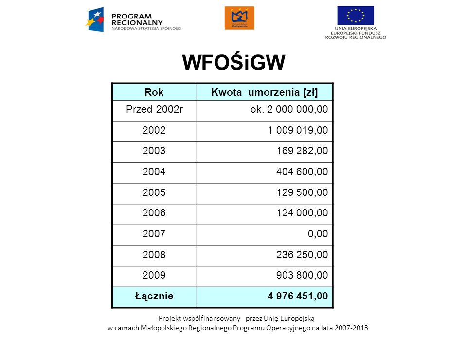 WFOŚiGW Rok Kwota umorzenia [zł] Przed 2002r ok. 2 000 000,00 2002